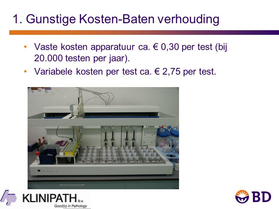 1.Gunstige Kosten-Baten verhouding Vaste kosten apparatuur ca.