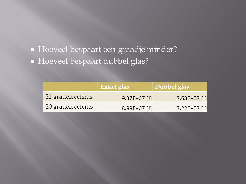  Hoeveel bespaart een graadje minder?  Hoeveel bespaart dubbel glas? Enkel glasDubbel glas 21 graden celsius 9.37E+07 [J]7.63E+07 [J] 20 graden celc