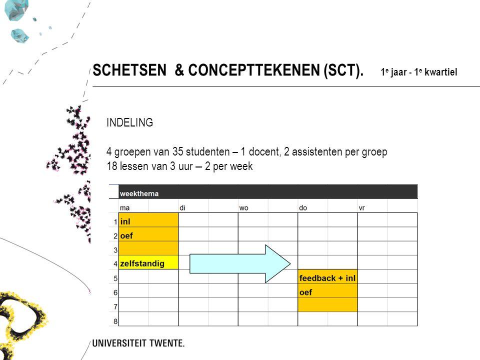 INDELING 4 groepen van 35 studenten – 1 docent, 2 assistenten per groep 18 lessen van 3 uur – 2 per week SCHETSEN & CONCEPTTEKENEN (SCT).