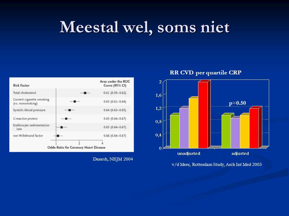 Meestal wel, soms niet RR CVD per quartile CRP v/d Meer, Rotterdam Study, Arch Int Med 2003 p=0.50 Danesh, NEJM 2004