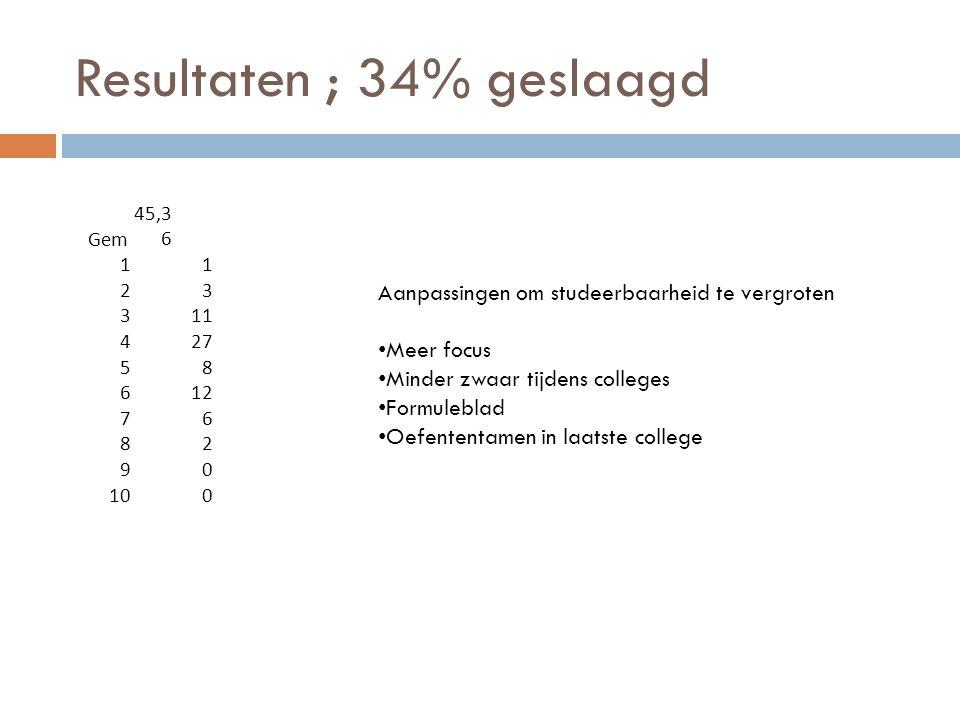 Resultaten ; 34% geslaagd Gem 45,3 6 11 23 311 427 58 612 76 82 90 100 Aanpassingen om studeerbaarheid te vergroten Meer focus Minder zwaar tijdens co