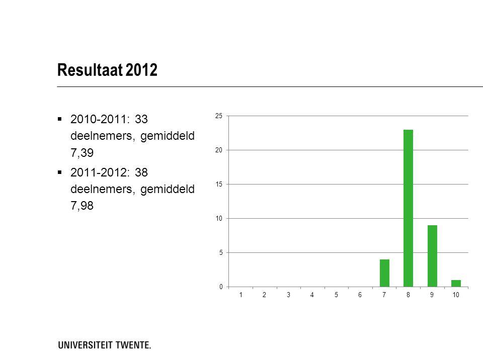 Resultaat 2012  2010-2011: 33 deelnemers, gemiddeld 7,39  2011-2012: 38 deelnemers, gemiddeld 7,98