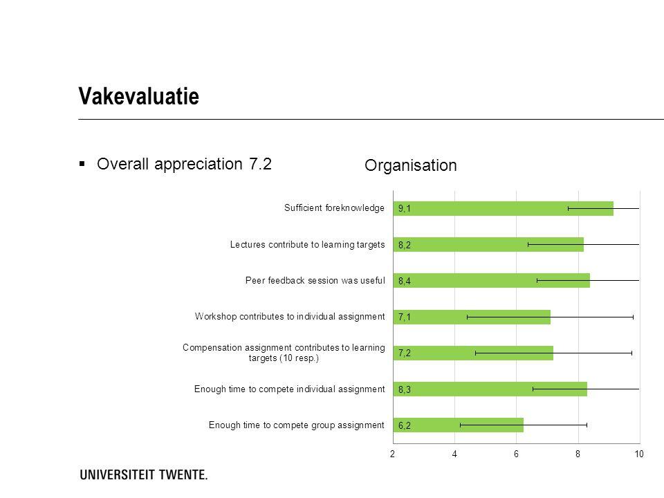 Vakevaluatie  Overall appreciation 7.2
