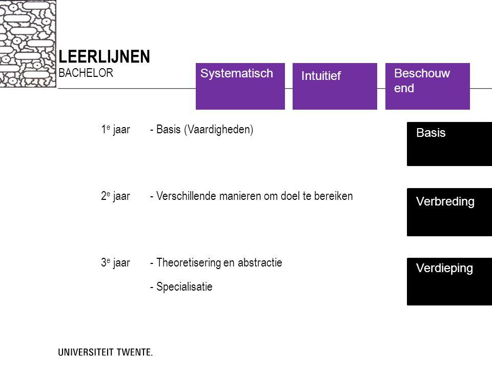 LEERLIJNEN BACHELOR 1 e jaar- Schetsen en Concepttekenen (SCT) - Product Presentatie Tekenen (PPT) - Technisch Product modeleren 1 2 e jaar- Toegepaste tekenvaardigheid (TTV) - Productweergave - Grafische vormgeving 1 - Technisch Product modeleren 2 3 e jaar- Sketch Tablet Drawing (STD) minor keuzevak - Grafische vormgeving 2 Basis Verbreding Verdieping Systematisch Systematisch Systematisch