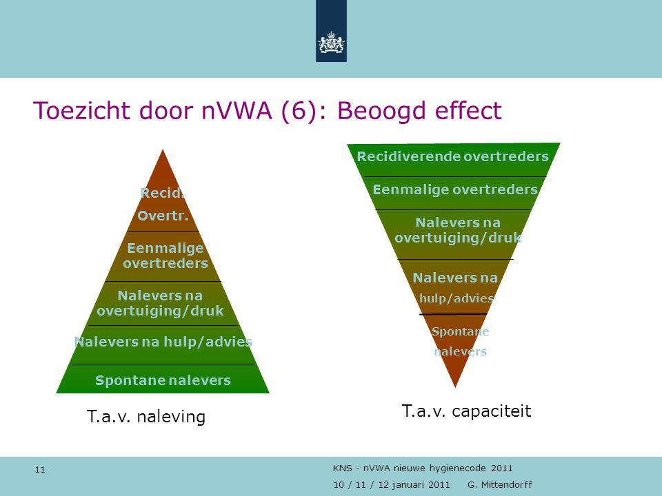 11 10 / 11 / 12 januari 2011 G. Mittendorff KNS - nVWA nieuwe hygienecode 2011 Recidiverende overtreders Eenmalige overtreders Nalevers na overtuiging