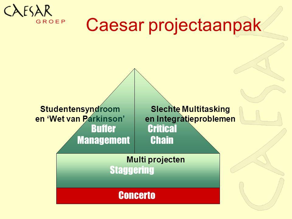 Caesar projectaanpak Studentensyndroom en 'Wet van Parkinson' Critical Chain Buffer Management Staggering Concerto Slechte Multitasking en Integratiep