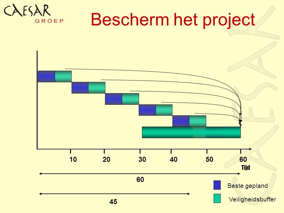 10 60 45 Bescherm het project 2030405060 Tijd Beste gepland Veiligheidsbuffer