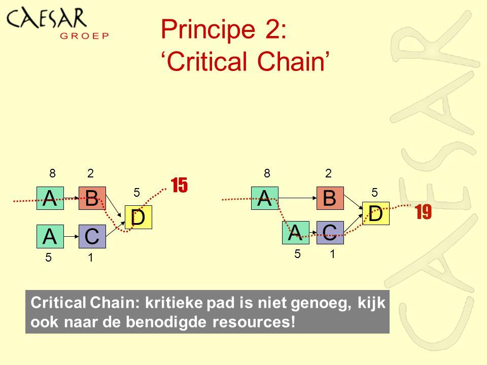 Principe 2: 'Critical Chain' Critical Chain: kritieke pad is niet genoeg, kijk ook naar de benodigde resources! A A B C D 8 5 2 1 5 A A B C D 8 5 2 1