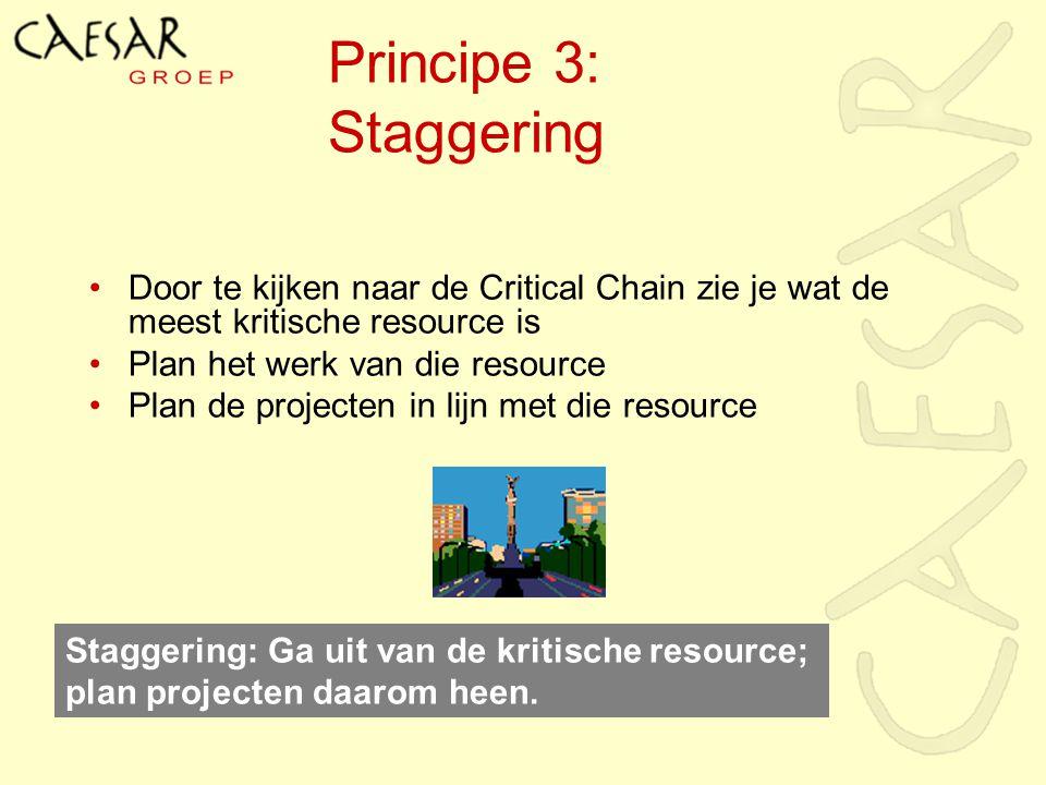 Principe 3: Staggering Door te kijken naar de Critical Chain zie je wat de meest kritische resource is Plan het werk van die resource Plan de projecte