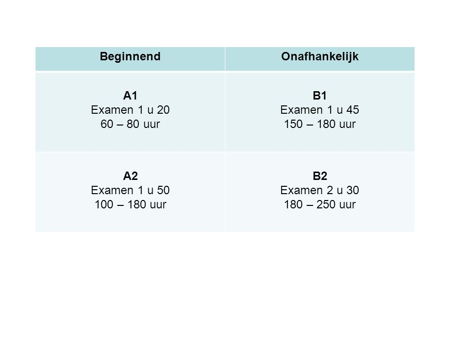 BeginnendOnafhankelijk A1 Examen 1 u 20 60 – 80 uur B1 Examen 1 u 45 150 – 180 uur A2 Examen 1 u 50 100 – 180 uur B2 Examen 2 u 30 180 – 250 uur
