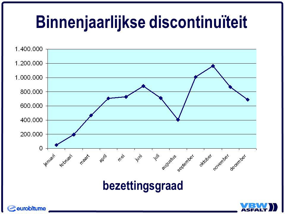 Binnenjaarlijkse discontinuïteit bezettingsgraad