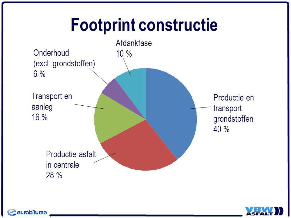 Footprint constructie Onderhoud (excl.