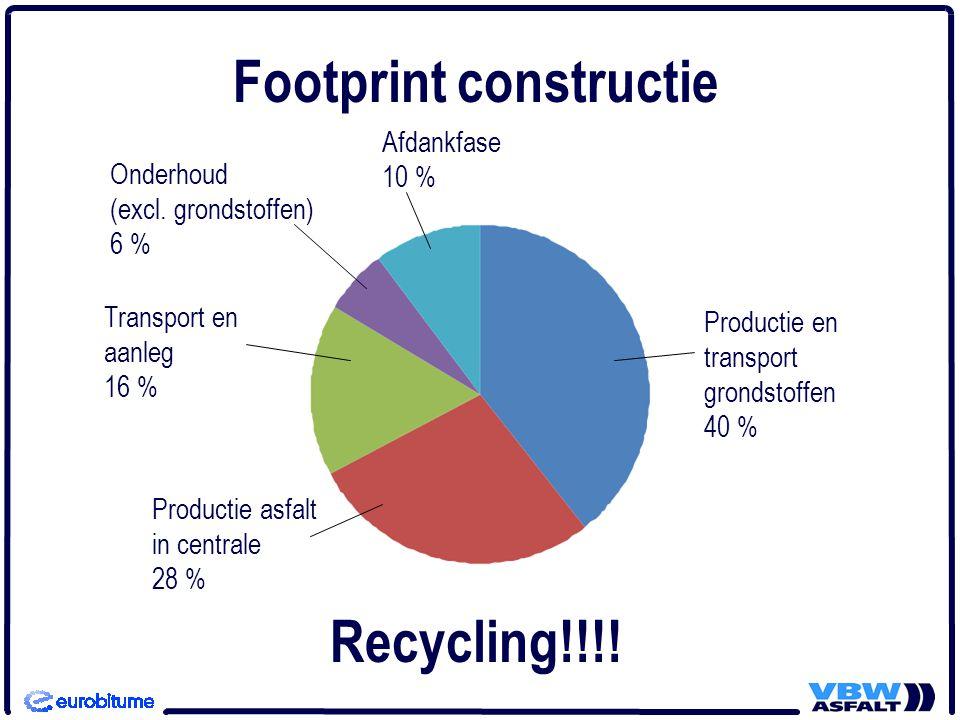 Recycling!!!.Footprint constructie Onderhoud (excl.
