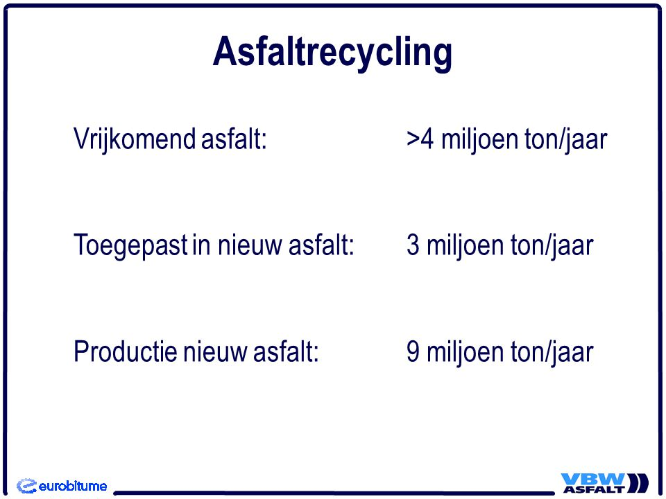 Vrijkomend asfalt:>4 miljoen ton/jaar Toegepast in nieuw asfalt: 3 miljoen ton/jaar Productie nieuw asfalt: 9 miljoen ton/jaar Asfaltrecycling