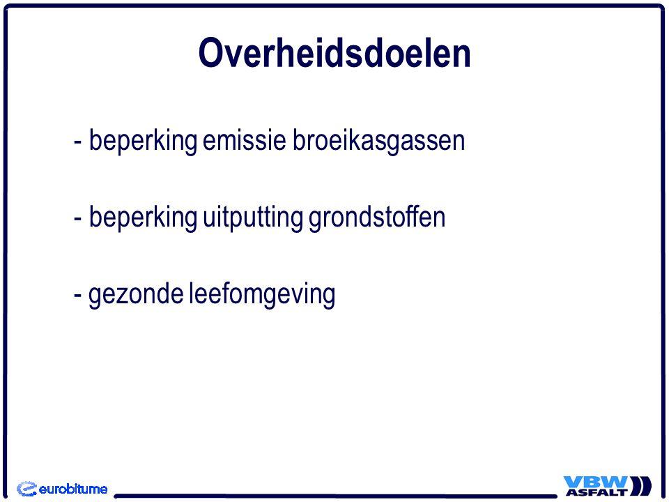 - beperking emissie broeikasgassen - beperking uitputting grondstoffen - gezonde leefomgeving Overheidsdoelen