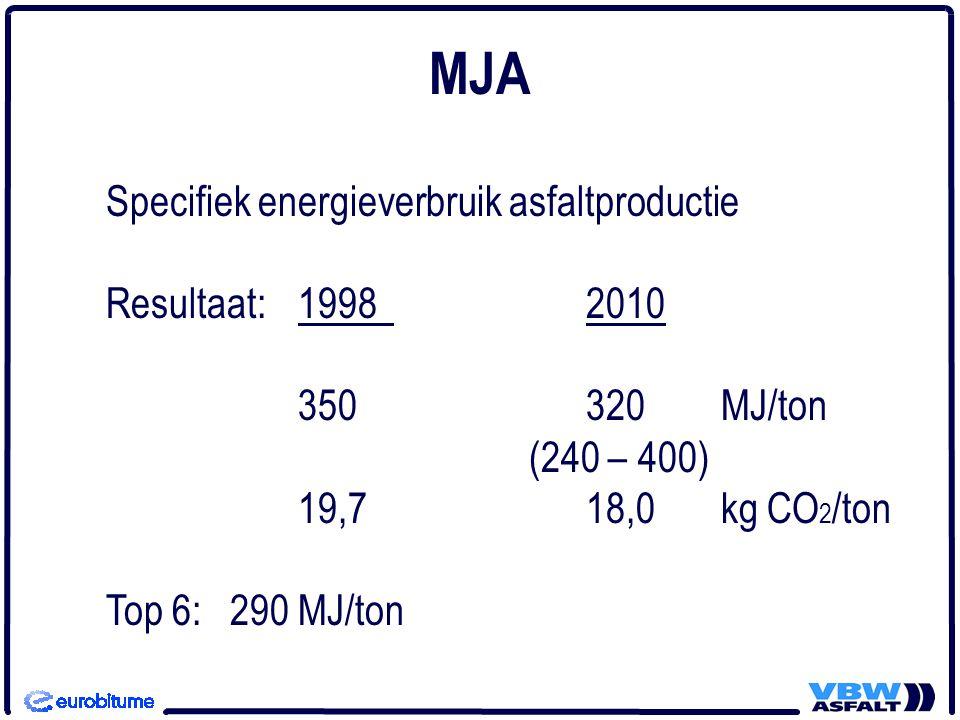 Specifiek energieverbruik asfaltproductie Resultaat:19982010 350320 MJ/ton (240 – 400) 19,718,0 kg CO 2 /ton Top 6: 290 MJ/ton MJA