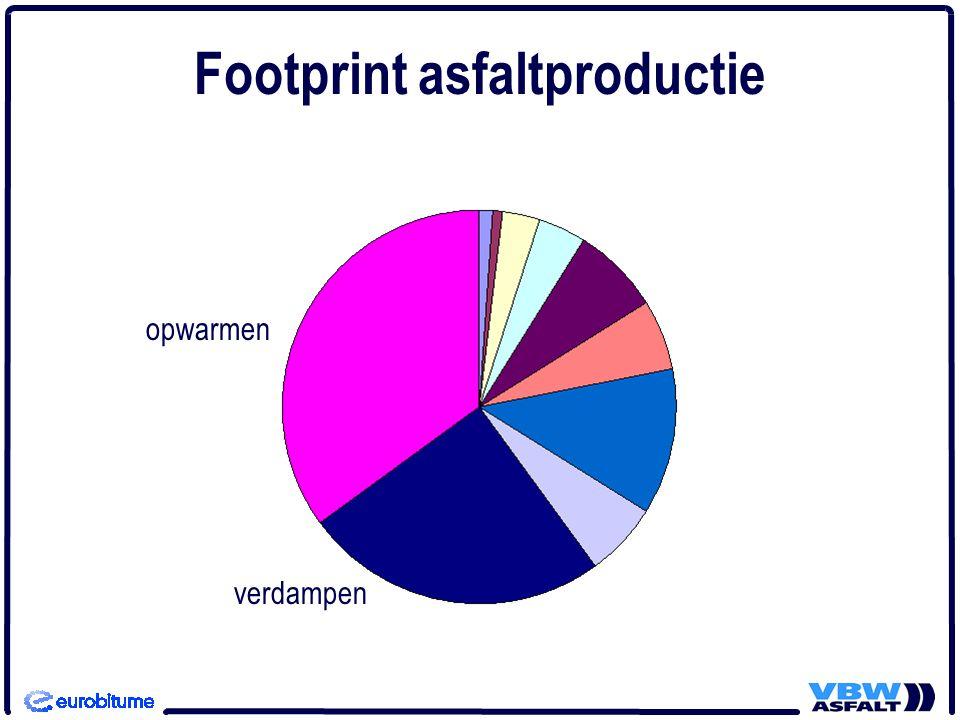opwarmen verdampen Footprint asfaltproductie