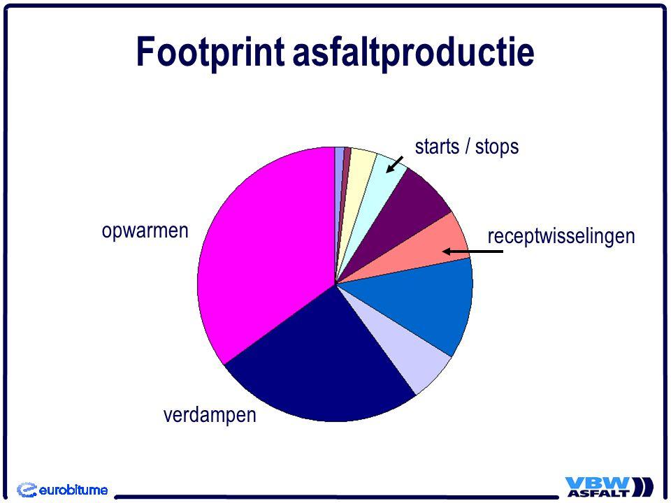 opwarmen verdampen Footprint asfaltproductie starts / stops receptwisselingen