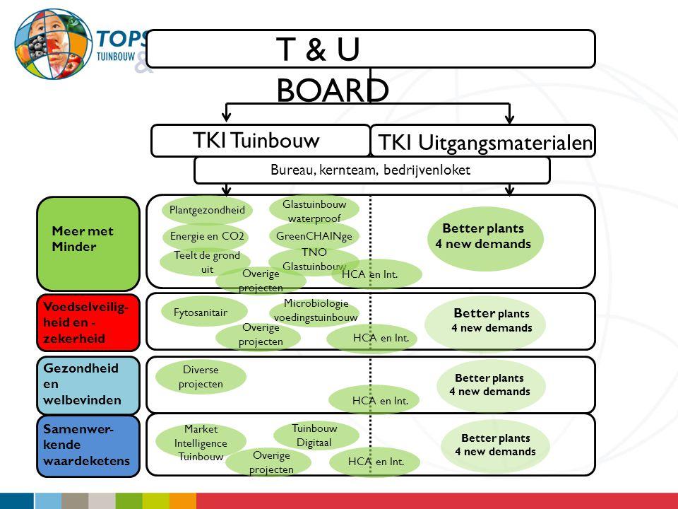 T & U BOARD TKI Tuinbouw Meer met Minder Voedselveilig- heid en - zekerheid Gezondheid en welbevinden Samenwer- kende waardeketens Better plants 4 new
