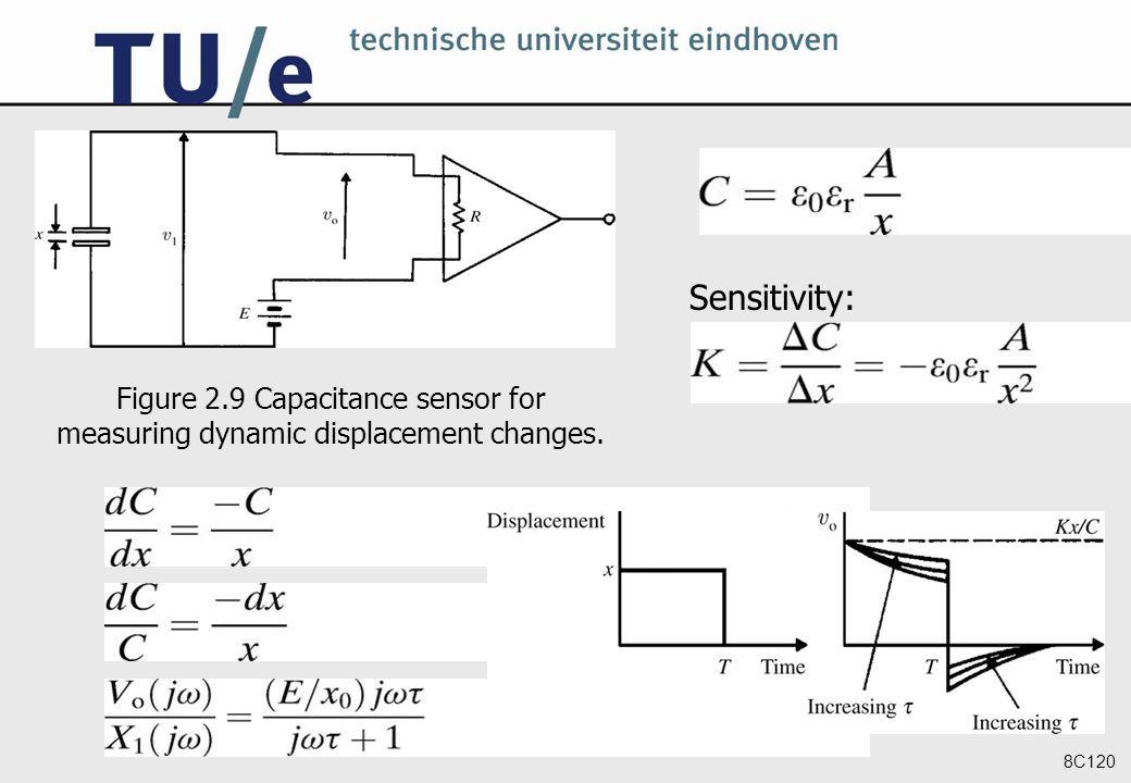 8C120 Figure 2.9 Capacitance sensor for measuring dynamic displacement changes. Sensitivity: