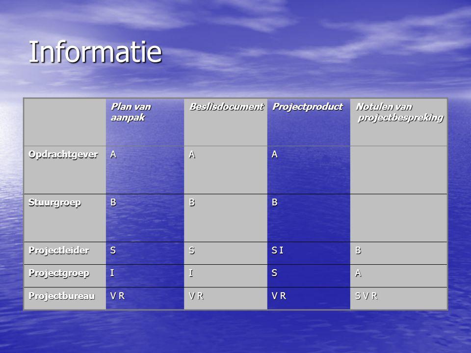 Informatie Plan van aanpakBeslisdocumentProjectproduct Notulen van projectbespreking projectbespreking OpdrachtgeverAAA StuurgroepBBB ProjectleiderSS
