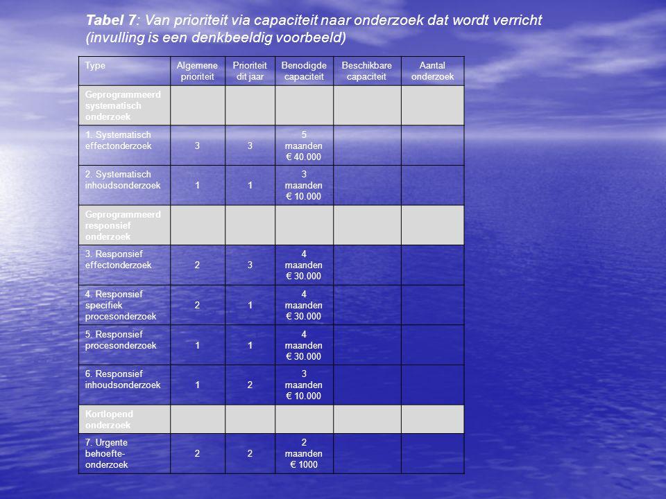 Tabel 7: Van prioriteit via capaciteit naar onderzoek dat wordt verricht (invulling is een denkbeeldig voorbeeld) Type Algemene prioriteit Prioriteit dit jaar Benodigde capaciteit Beschikbare capaciteit Aantal onderzoek Geprogrammeerd systematisch onderzoek 1.
