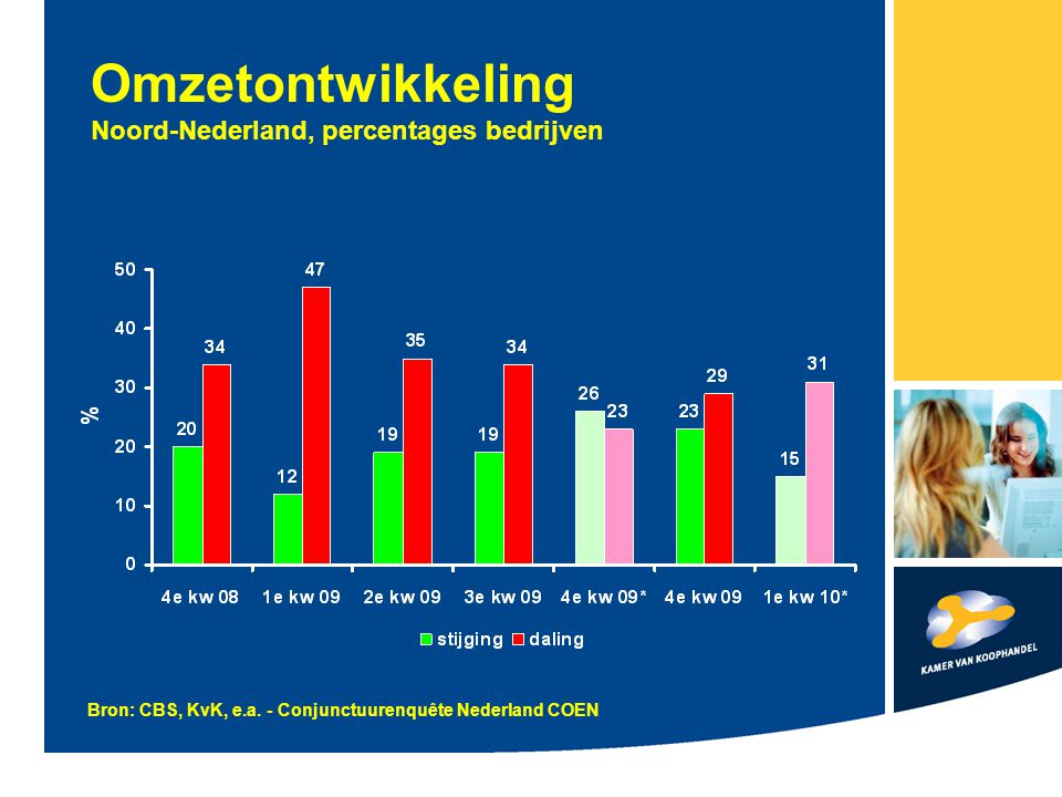 Omzetontwikkeling Noord-Nederland, percentages bedrijven Bron: CBS, KvK, e.a. - Conjunctuurenquête Nederland COEN
