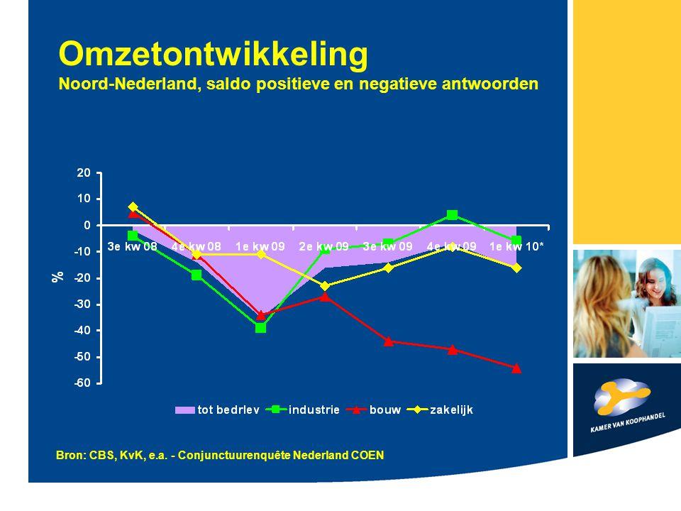 Omzetontwikkeling Noord-Nederland, saldo positieve en negatieve antwoorden Bron: CBS, KvK, e.a.