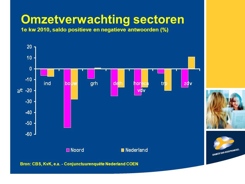 Omzetverwachting sectoren 1e kw 2010, saldo positieve en negatieve antwoorden (%) Bron: CBS, KvK, e.a.