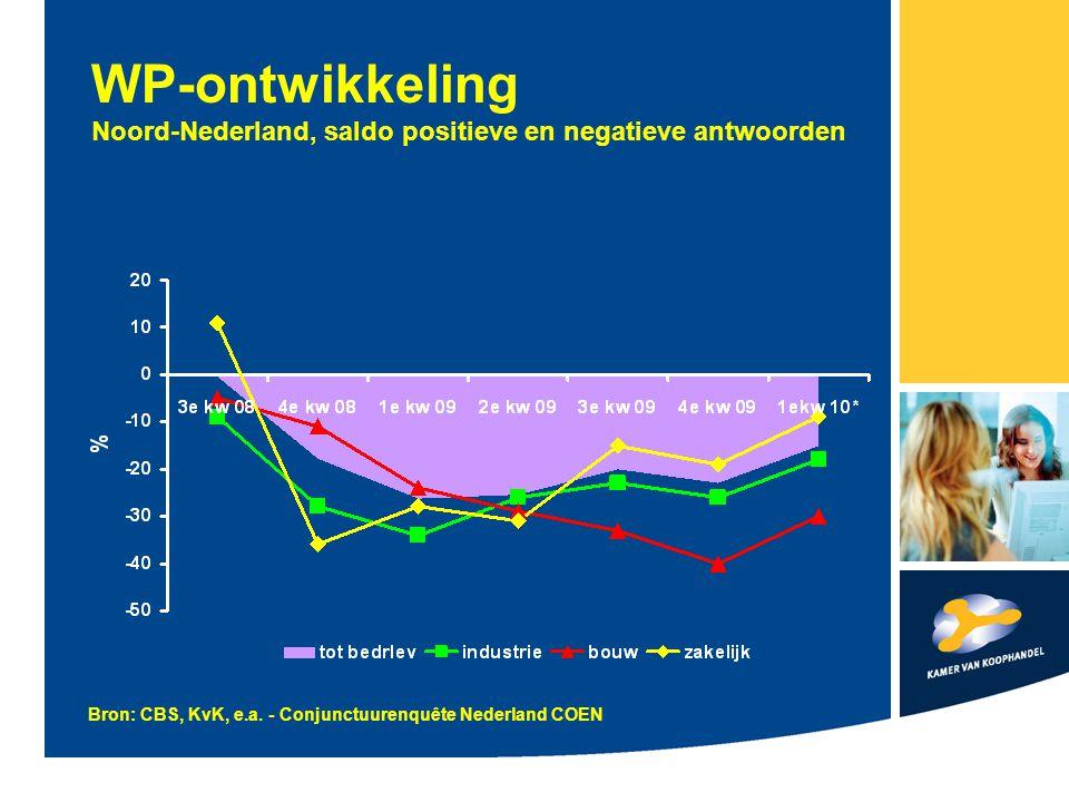 WP-ontwikkeling Noord-Nederland, saldo positieve en negatieve antwoorden Bron: CBS, KvK, e.a.