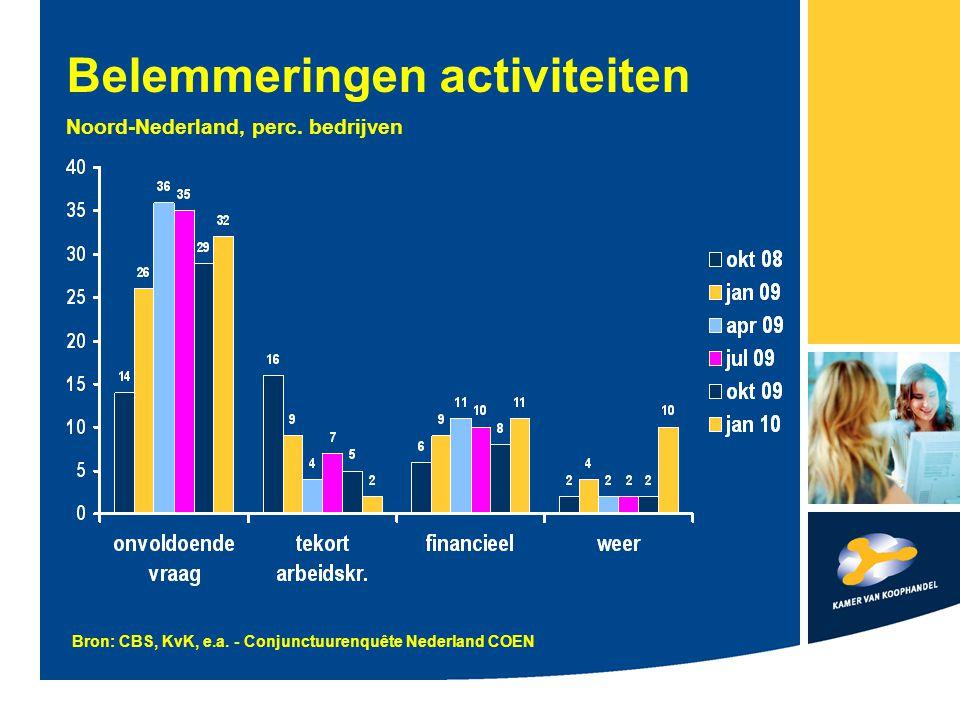 Belemmeringen activiteiten Noord-Nederland, perc. bedrijven Bron: CBS, KvK, e.a.