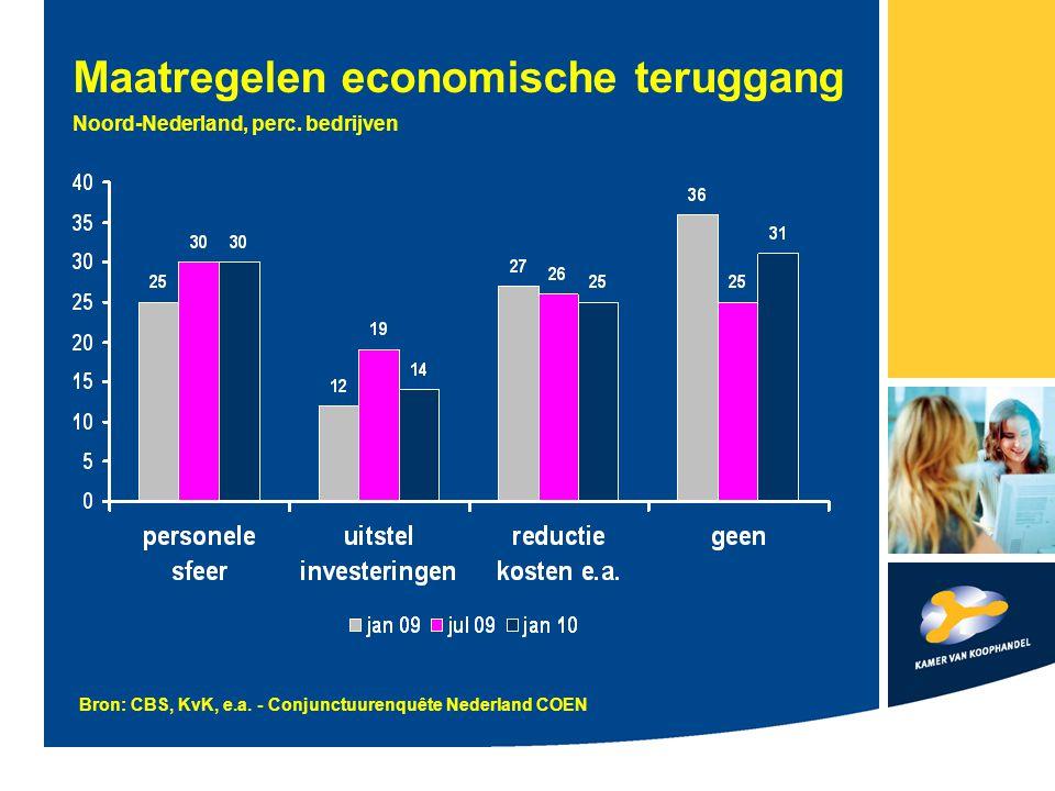 Maatregelen economische teruggang Noord-Nederland, perc.