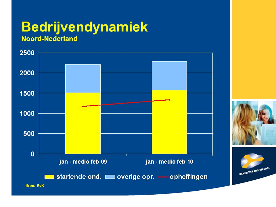 Bedrijvendynamiek Noord-Nederland Bron: KvK