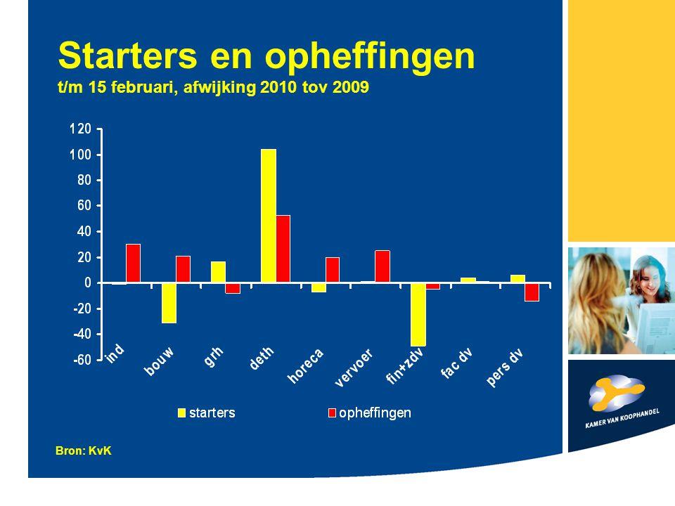 Starters en opheffingen t/m 15 februari, afwijking 2010 tov 2009 Bron: KvK