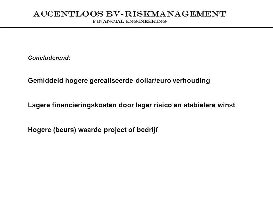 Concluderend: Gemiddeld hogere gerealiseerde dollar/euro verhouding Lagere financieringskosten door lager risico en stabielere winst Hogere (beurs) waarde project of bedrijf