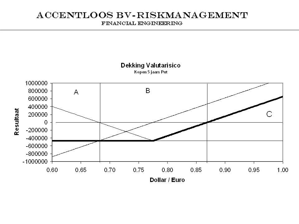 Strategische Valuta Hedge 9 maart 2005