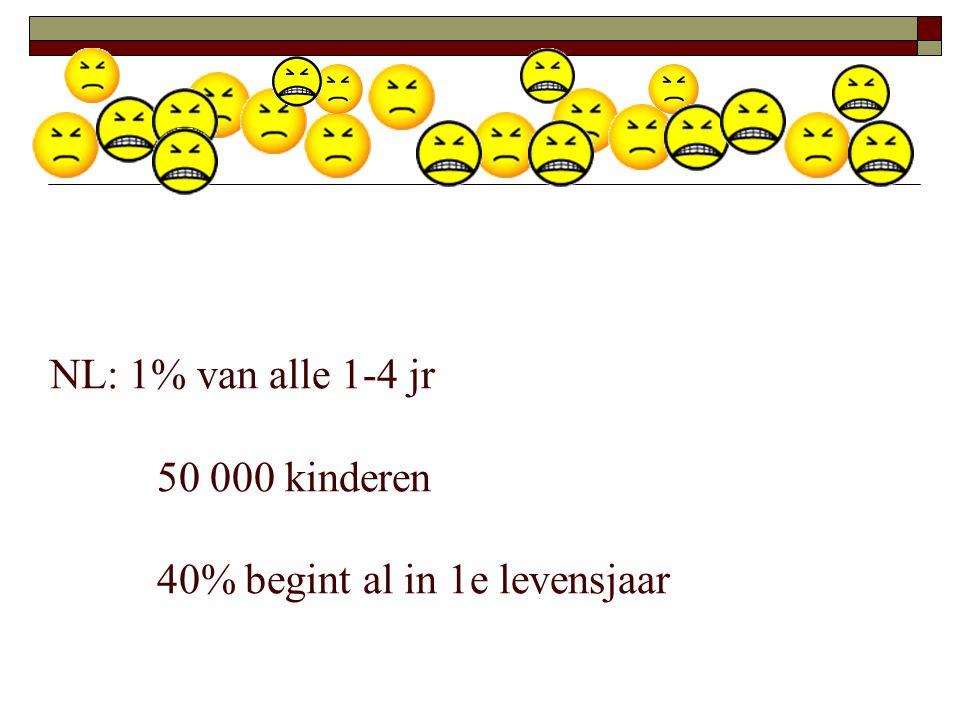 NL: 1% van alle 1-4 jr 50 000 kinderen 40% begint al in 1e levensjaar