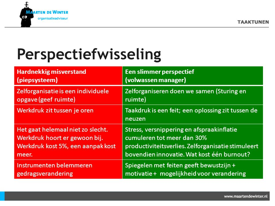 Perspectiefwisseling Hardnekkig misverstand (piepsysteem) Een slimmer perspectief (volwassen manager) Zelforganisatie is een individuele opgave (geef