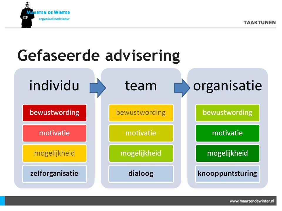 Gefaseerde advisering individu bewustwordingmotivatiemogelijkheidzelforganisatie team bewustwordingmotivatiemogelijkheiddialoog organisatie bewustword