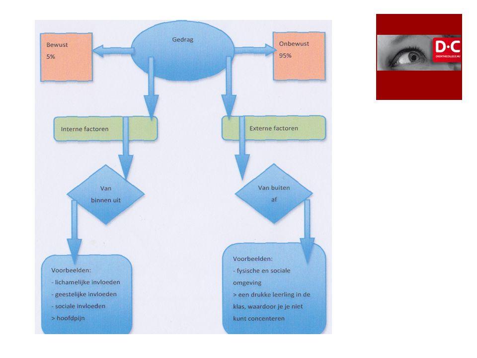 Observeren Doelgericht Gedrag beter in kaart brengen Begeleiding beter afstemmen