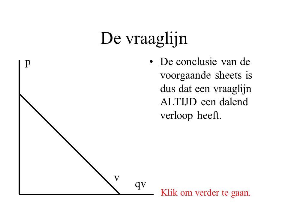 De vraaglijn De conclusie van de voorgaande sheets is dus dat een vraaglijn ALTIJD een dalend verloop heeft. p qv Klik om verder te gaan. v