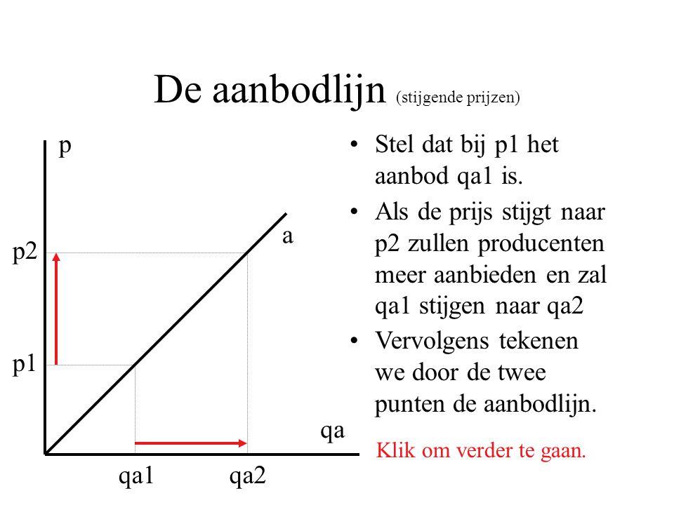 De aanbodlijn (stijgende prijzen) Stel dat bij p1 het aanbod qa1 is. p qa p1 qa1 p2 qa2 Als de prijs stijgt naar p2 zullen producenten meer aanbieden