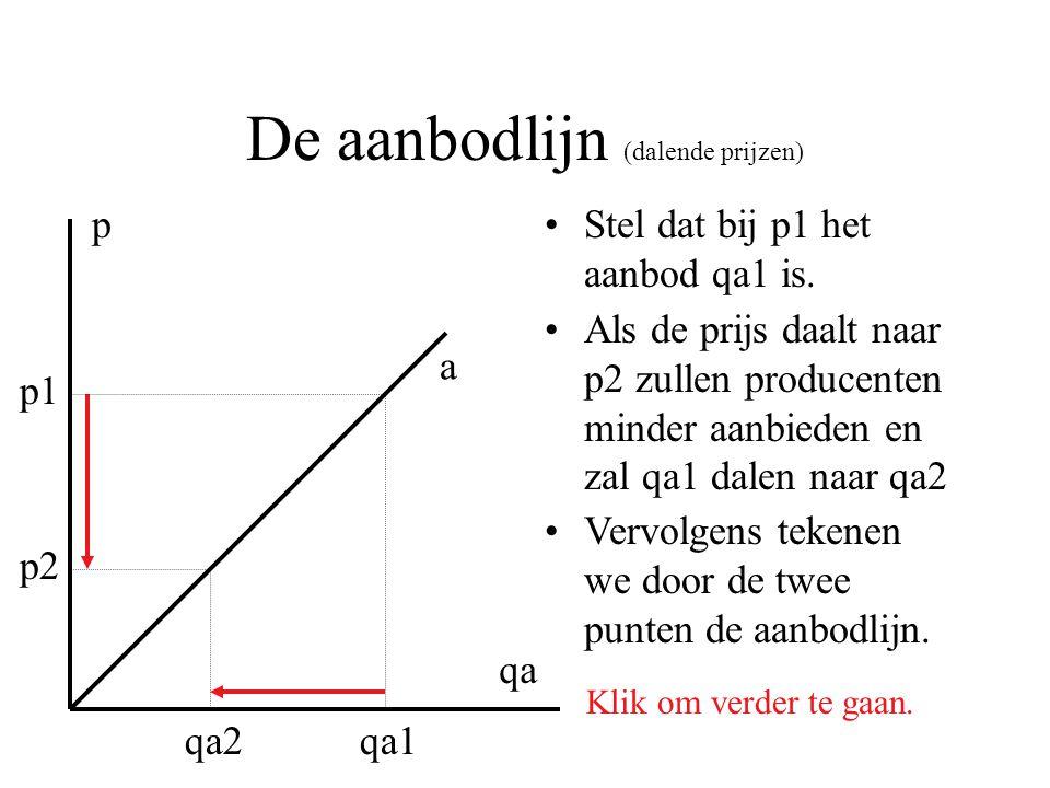 De aanbodlijn (dalende prijzen) Stel dat bij p1 het aanbod qa1 is. p qa p1 qa1 p2 qa2 Als de prijs daalt naar p2 zullen producenten minder aanbieden e