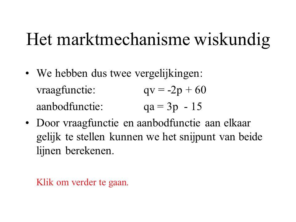 Het marktmechanisme wiskundig We hebben dus twee vergelijkingen: vraagfunctie:qv = -2p + 60 aanbodfunctie:qa = 3p - 15 Door vraagfunctie en aanbodfunc