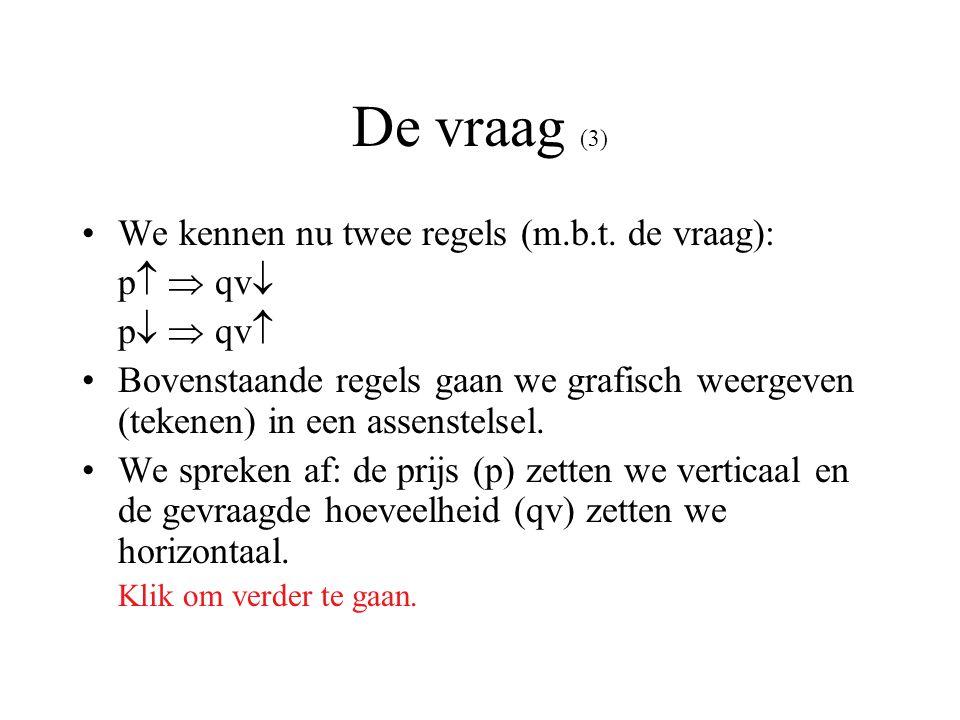 De vraag (3) We kennen nu twee regels (m.b.t. de vraag): p   qv  p   qv  Bovenstaande regels gaan we grafisch weergeven (tekenen) in een assenst