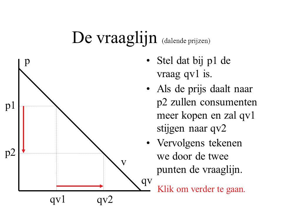 De vraaglijn (dalende prijzen) Stel dat bij p1 de vraag qv1 is. p qv p1 qv1 p2 qv2 Als de prijs daalt naar p2 zullen consumenten meer kopen en zal qv1