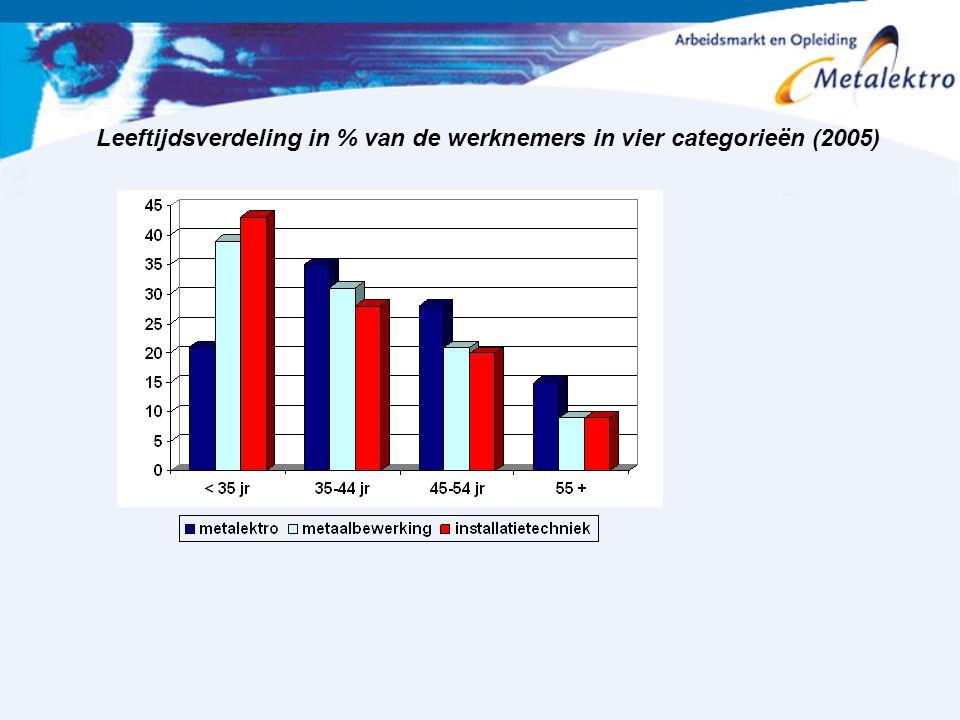 Leeftijdsverdeling in % van de werknemers in vier categorieën (2005)