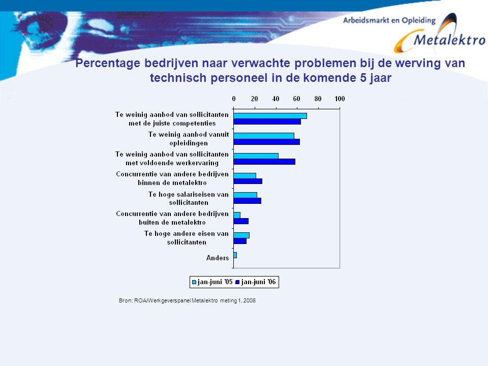 Percentage bedrijven naar verwachte problemen bij de werving van technisch personeel in de komende 5 jaar Bron: ROA/Werkgeverspanel Metalektro meting