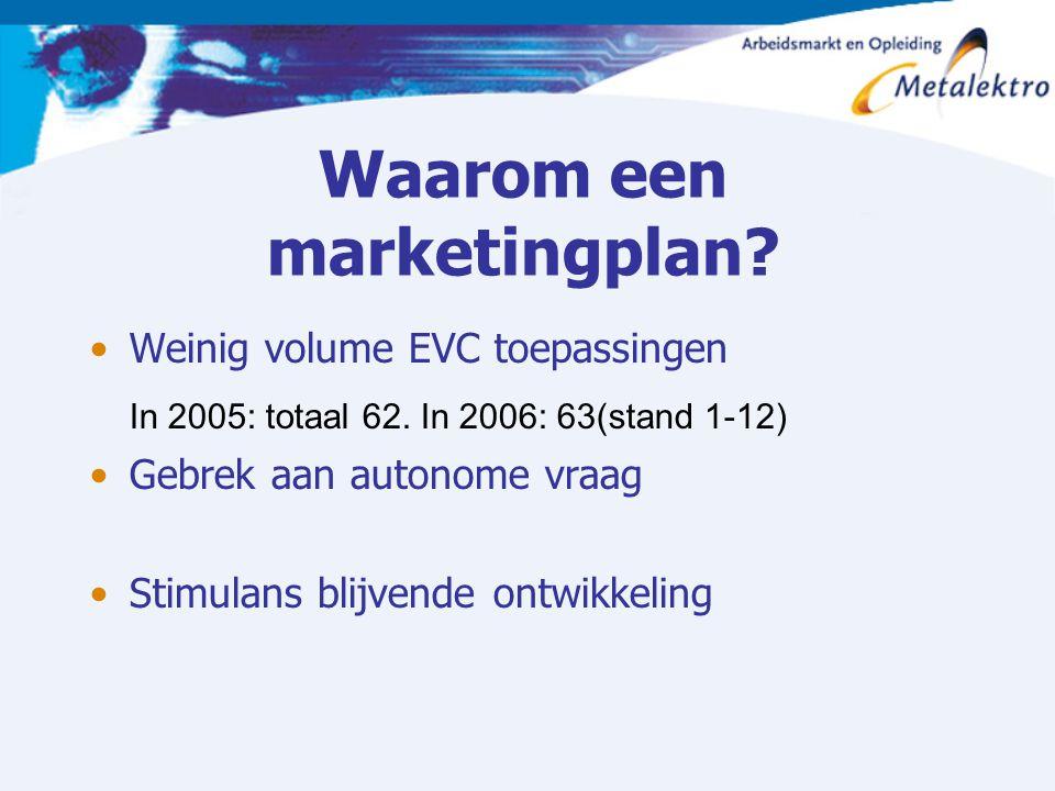 Waarom een marketingplan? Weinig volume EVC toepassingen In 2005: totaal 62. In 2006: 63(stand 1-12) Gebrek aan autonome vraag Stimulans blijvende ont