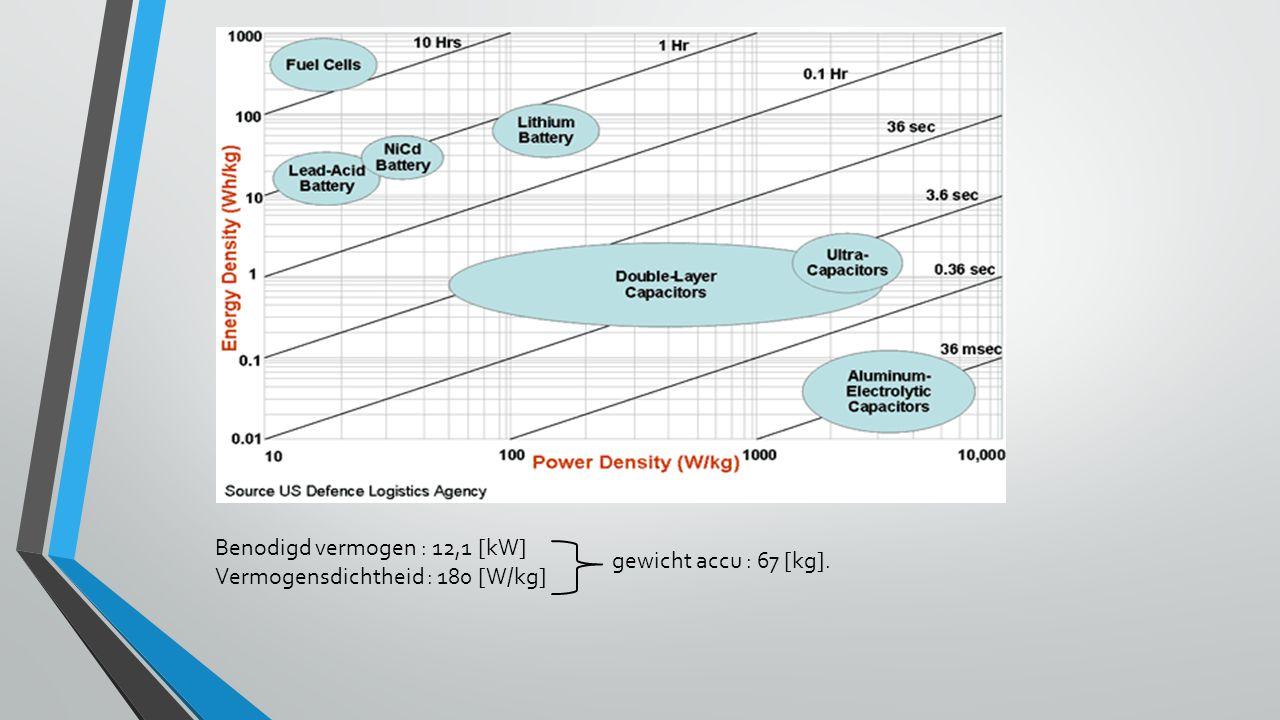 Benodigd vermogen : 12,1 [kW] Vermogensdichtheid : 180 [W/kg] gewicht accu : 67 [kg].